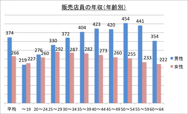 販売店員の年収(年齢別)_26