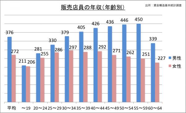 販売店員の年収(年齢別)_27
