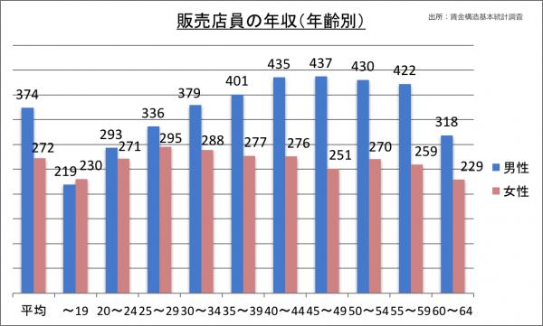 販売店員の年収(年齢別)_28
