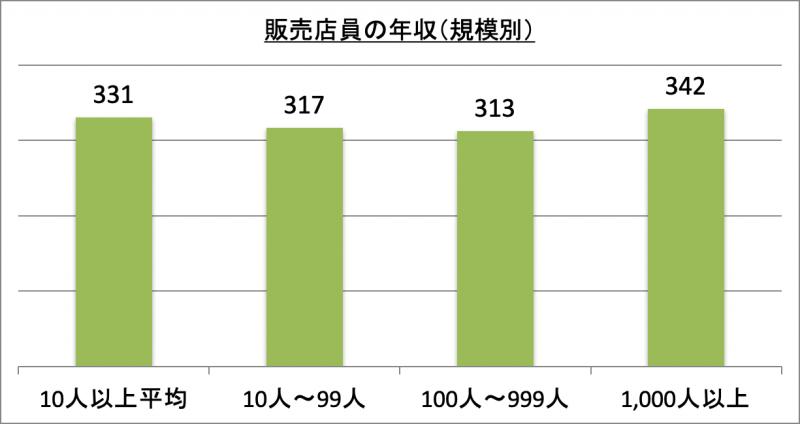 販売店員の年収(規模別)