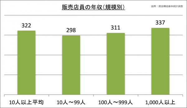 販売店員の年収(規模別)_28