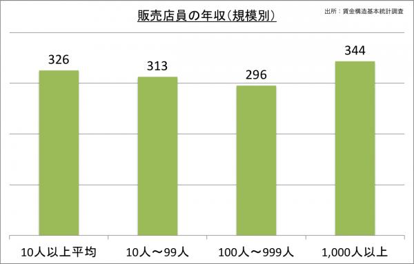 販売店員の年収(規模別)_27
