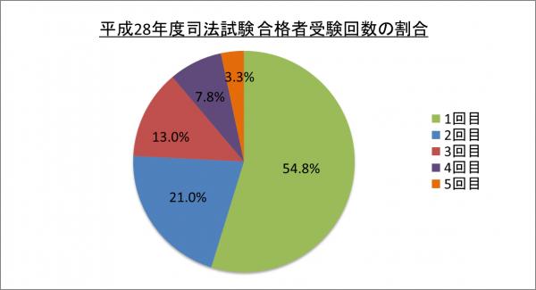 平成28年度司法試験合格者受験回数の割合_28