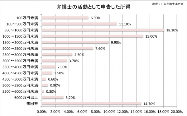 弁護士の活動として申告した所得2008のグラフ