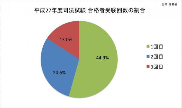 司法試験合格者受験回数の割合_27