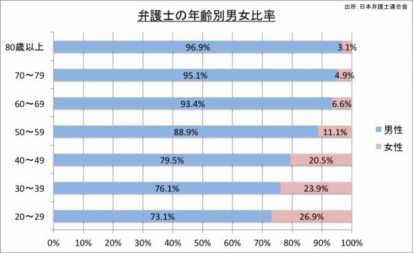 弁護士数の年齢別男女比率_24