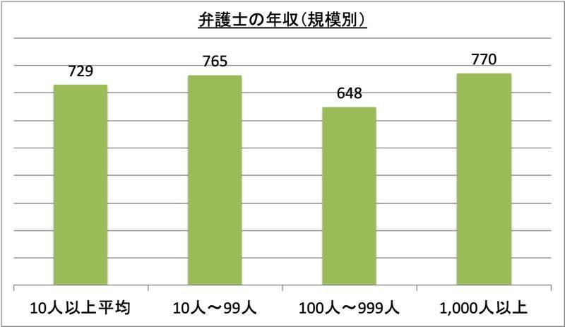 弁護士の年収(規模別)_r1