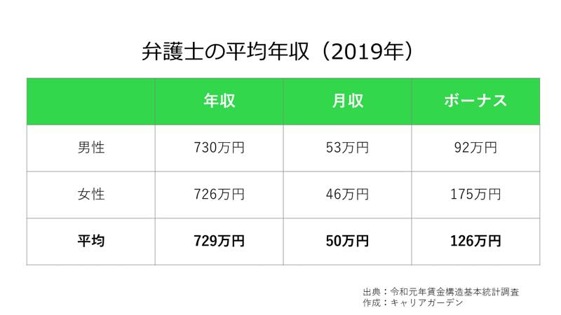 弁護士の平均年収_2019