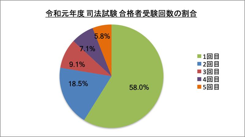 司法試験合格者受験回数の割合_令1