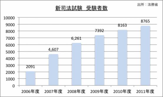 新司法試験受験者数のグラフ