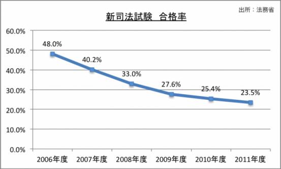 新司法試験合格率のグラフ