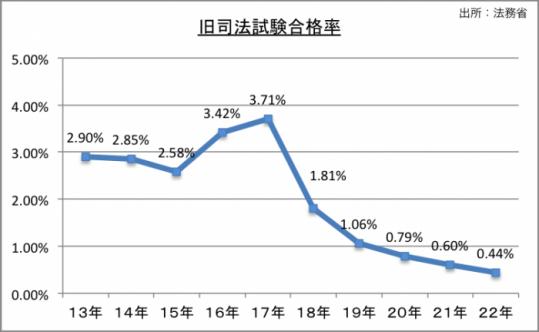 旧司法試験合格率のグラフ