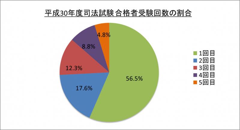 平成30年度司法試験合格者受験回数の割合_30