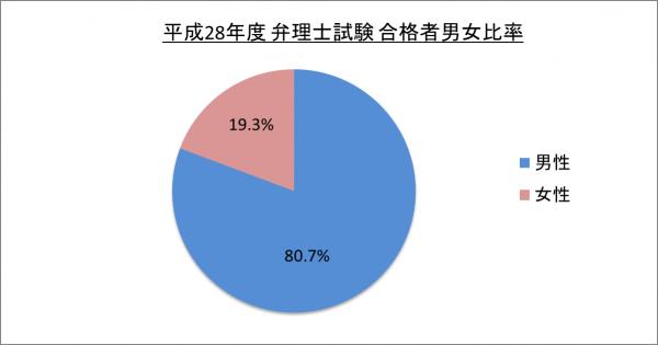平成28年度弁理士試験合格者男女比率_28
