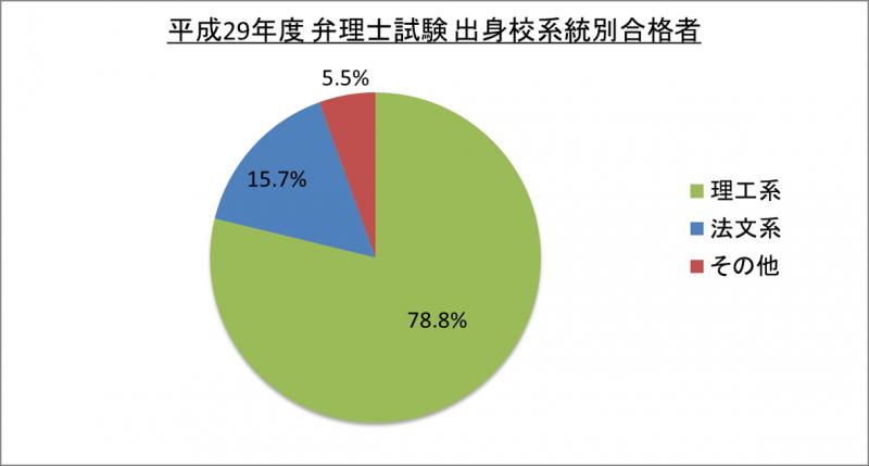 平成29年度弁理士試験出身校系統別合格者_29