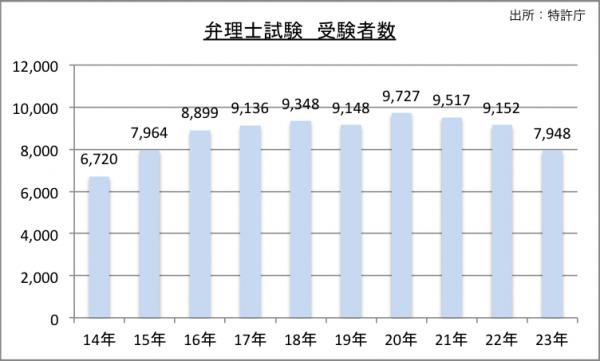 弁理士試験受験者数のグラフ
