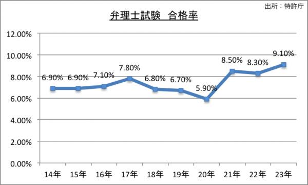弁理士試験合格率のグラフ