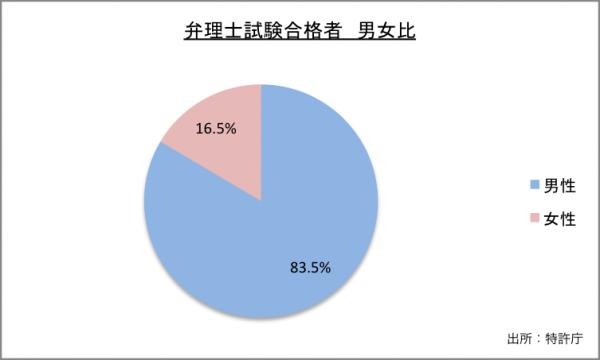 弁理士試験合格者男女比のグラフ