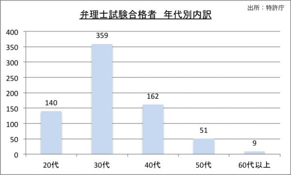 弁理士試験合格者年代別内訳のグラフ