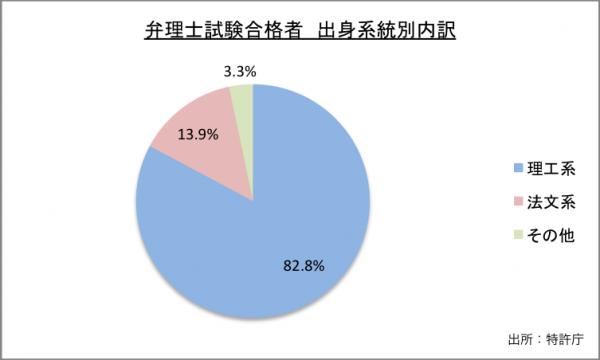 弁理士試験合格者出身系統別内訳のグラフ