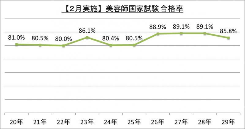 【2月実施】美容師国家試験合格率_29