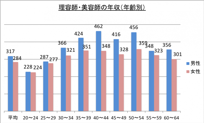 理容師・美容師の年収(年齢別)_29
