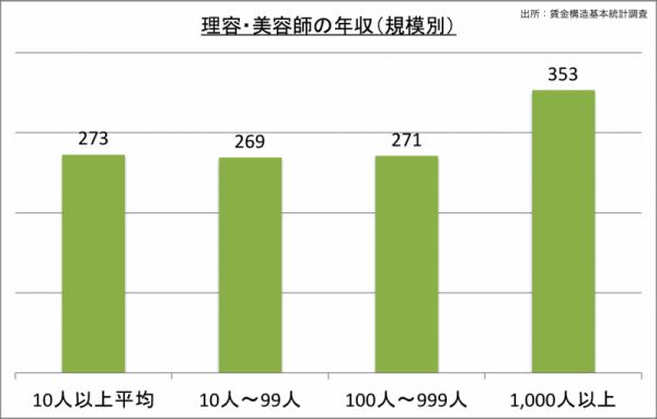 理容師・美容師の年収(規模別)_24