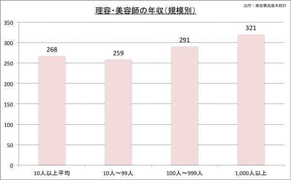 美容師の給料・年収(規模別)23
