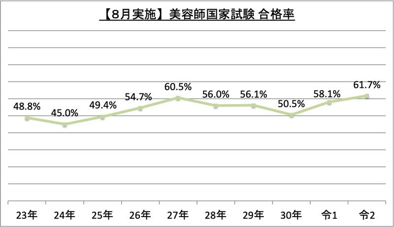 8月実施美容師国家試験合格率_令2