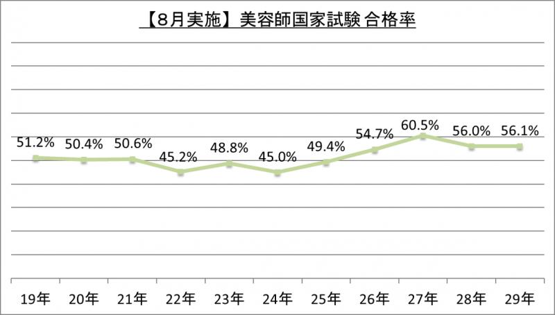 【8月実施】美容師国家試験合格率_29