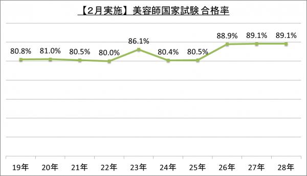 【2月実施】美容師国家試験合格率_28