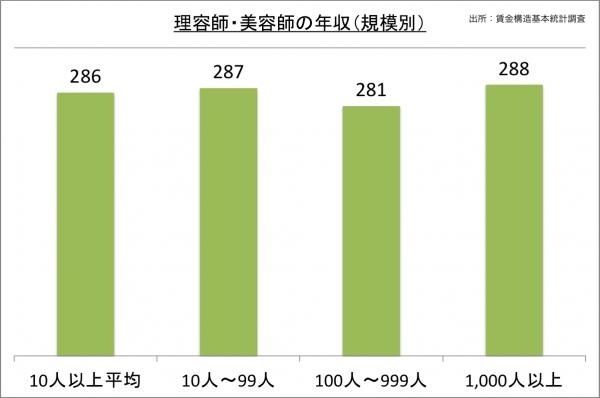 理容師・美容師の年収(規模別)_27