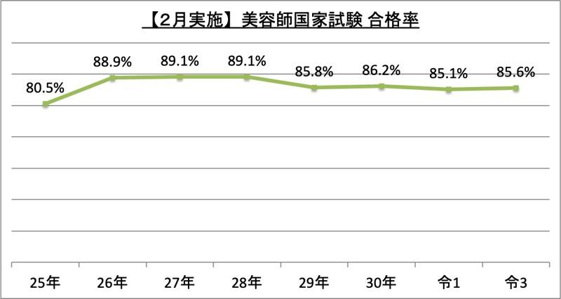 2月実施美容師国家試験合格率_令3