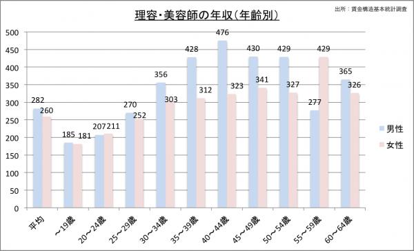 美容師の給料・年収(年齢別)23のグラフ