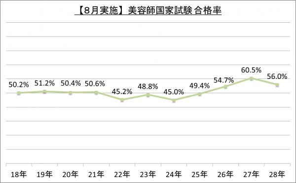 【8月実施】美容師国家試験合格率_28