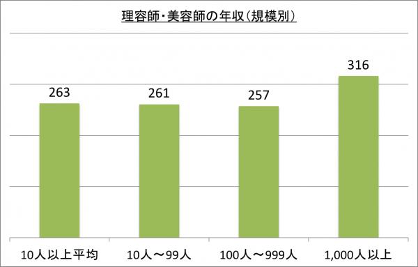 理容師・美容師の年収(規模別)_26