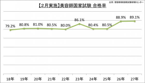 【2月実施】美容師国家試験合格率_27