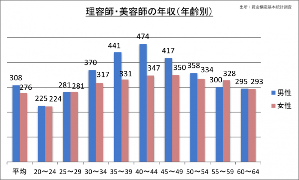 理容師・美容師の年収(年齢別)_28