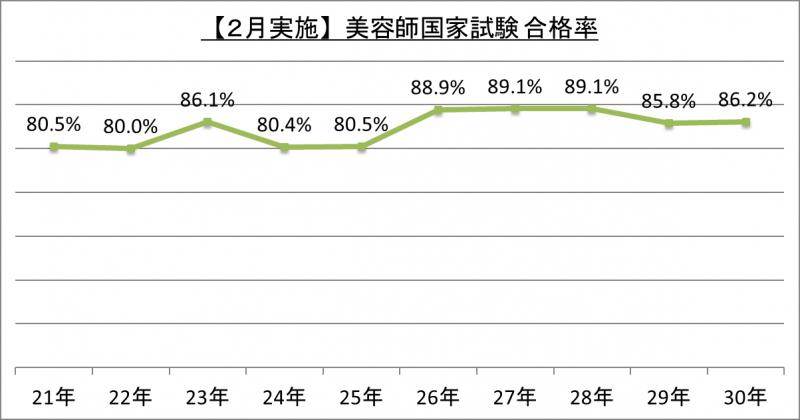 【2月実施】美容師国家試験合格率_30