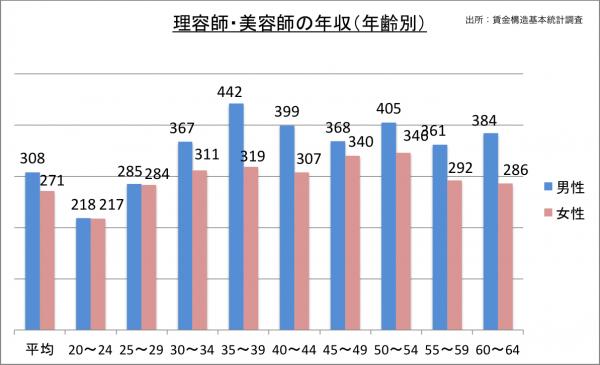 理容師・美容師の年収(年齢別)_27