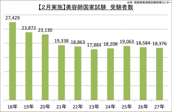 【2月実施】美容師国家試験受験者数_27