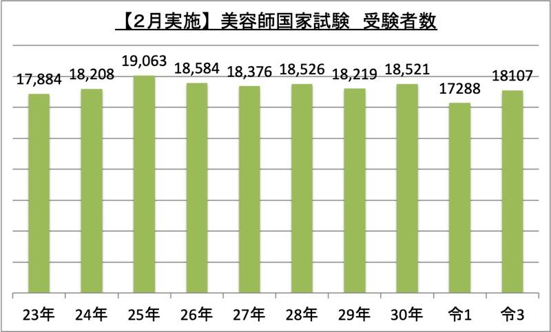 2月実施美容師国家試験受験者数_令3