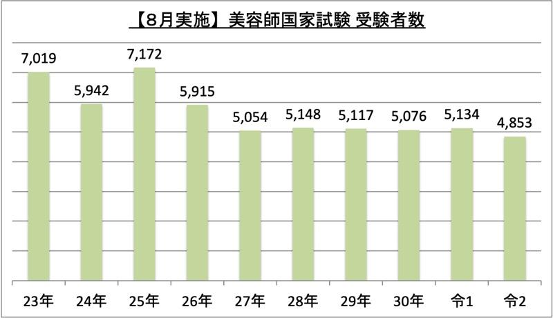 8月実施美容師国家試験受験者数_令2