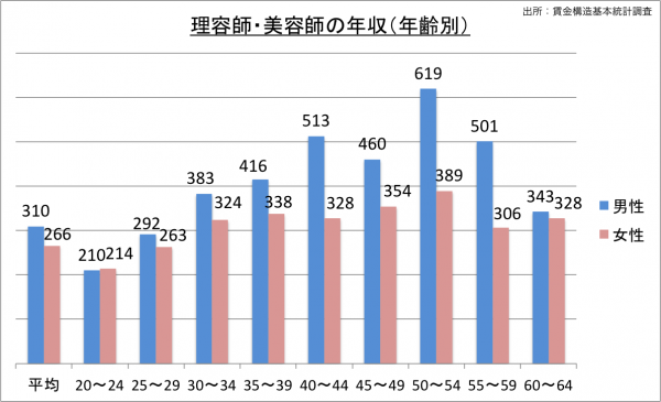 理容師・美容師の給料・年収(年齢別)_25