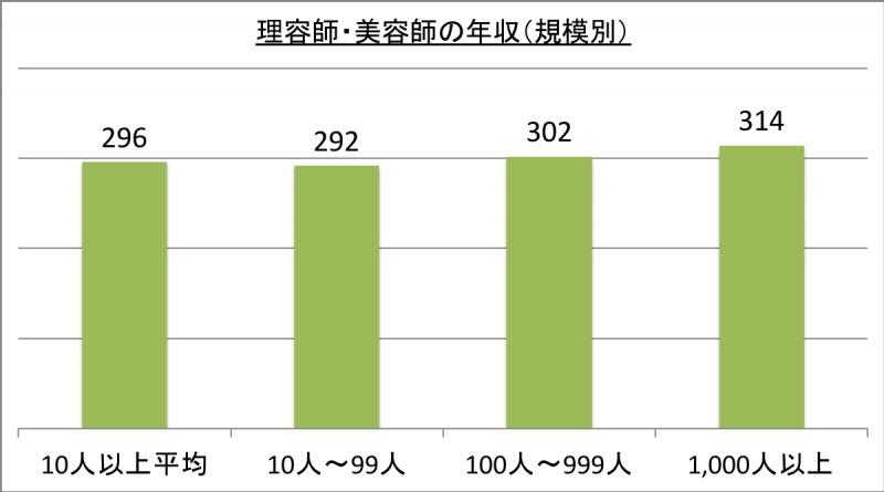 理容師・美容師の年収(規模別)_29