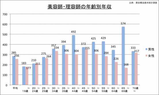 理容師の年収(年齢別)のグラフ