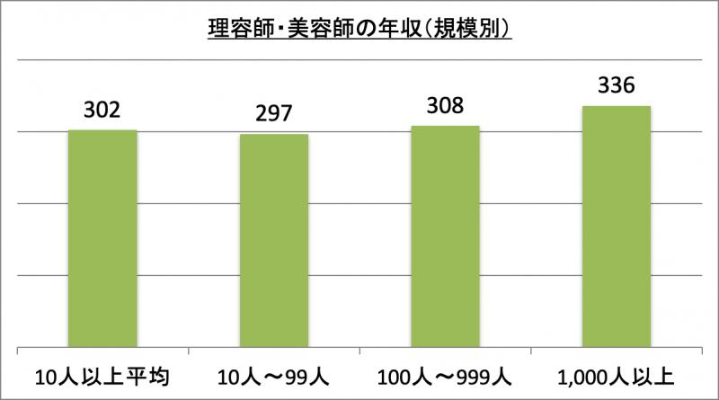 理容師・美容師の年収(規模別)