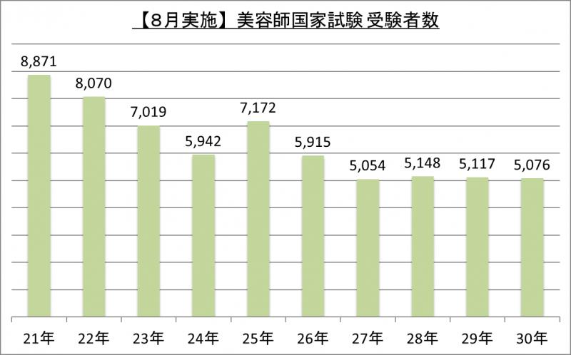 【8月実施】美容師国家試験受験者数_30