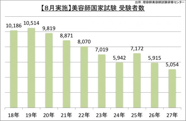 【8月実施】美容師国家試験受験者数_27