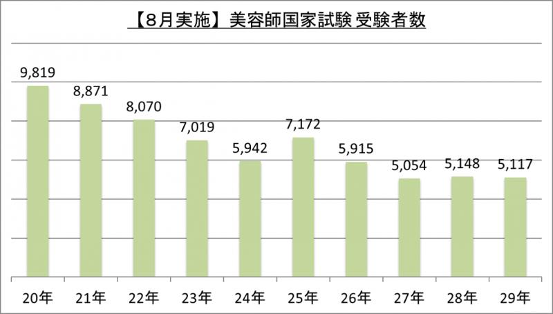 【8月実施】美容師国家試験受験者数_29